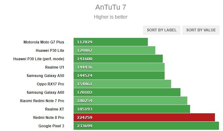 Antutu Redmi Note 8 Pro